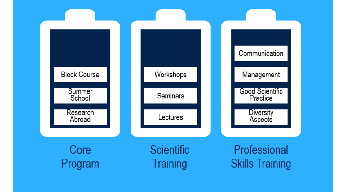 The figure shows the three columns of the GS-EES qualification program, namely the core program (block course, summer school and research abroad), the scientific  training (workshops, seminars and lectures) and professional skills training (Communication, management, good scientific practice, diversity aspects)